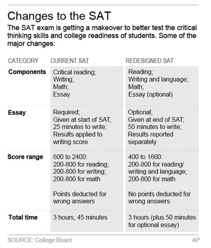 The SAT Essay: What to expect