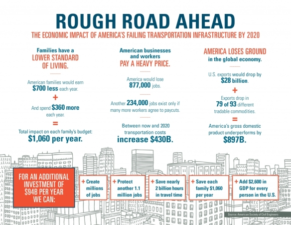 asce-rough-road-infographic-highres-1024x791