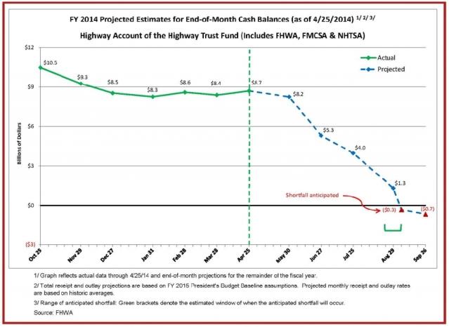 HTF-Cash-Flow-Summary-through-04-25-14-End-of-Month-Cash-Balances-Graph-1024x747